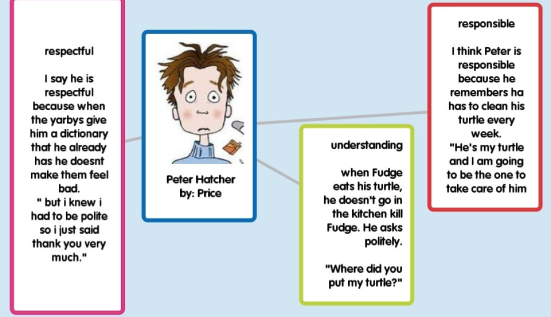 Popplet analyzing Peter Hatcher (main character of Tales of a Fourth Grade Nothing)